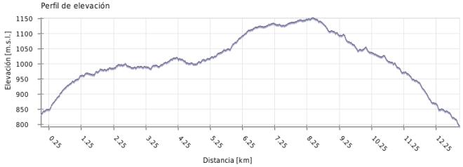 Perfil del Sendero de los Pradillos (PR-A 296)